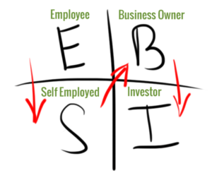 rich dads cashflow quadrant diagram